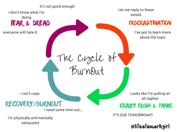cycle of burnout